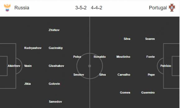 Đội hình dự kiến Nhận định Nga - Bồ Đào Nha (Bảng A - Confed Cup 2017)