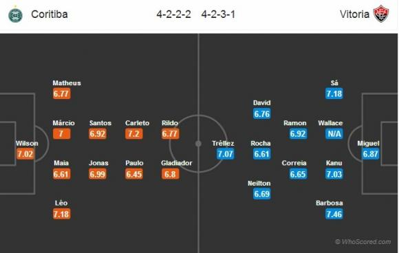 Đội hình dự kiến Nhận định bóng đá Coritiba vs Vitoria Salvador, 06h00 ngày 29/08 (Vòng 22 VĐQG Brazil 2017)