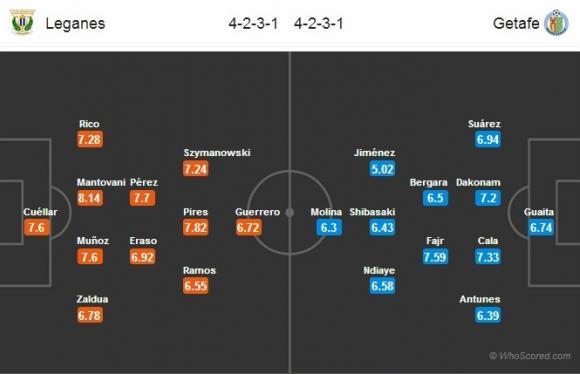 Đội hình dự kiến Nhận định bóng đá Leganes vs Getafe, 02h00 ngày 09/09 (Vòng 3 VĐQG Tây Ban Nha 2017/18)