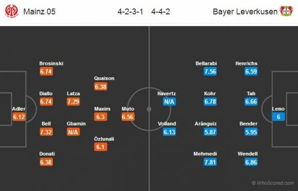 Đội hình dự kiến Nhận định bóng đá Mainz vs Leverkusen, 20h30 ngày 09/09 (Vòng 3 Bundesliga 2017/18)
