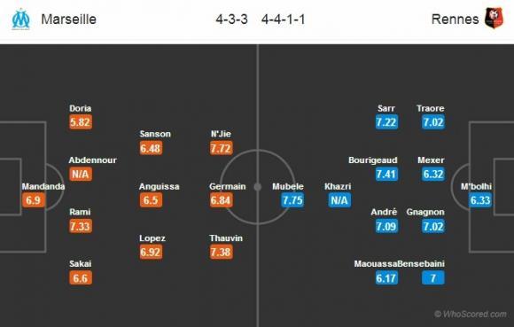 Đội hình dự kiến Nhận định bóng đá Marseille vs Rennes, 02h00 ngày 11/09 (Vòng 5 Ligue 1 2017/18)