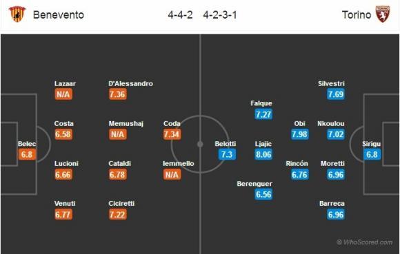 Đội hình dự kiến Nhận định bóng đá Benevento vs Torino, 22h59 ngày 10/09 (Vòng 3 Serie A 2017/18)
