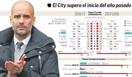 Chẳng kém Mourinho, Pep cũng dẫn dắt hay hơn ở mùa thứ hai