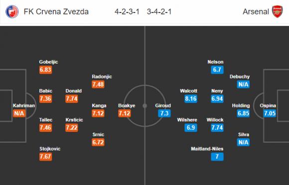Đội hình dự kiến Nhận định bóng đá Crvena Zvezda vs Arsenal, 0h00 ngày 20/10 (Bảng H Europa League 2017/18)