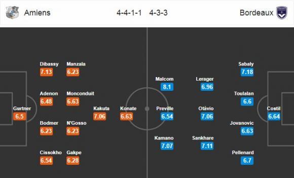 Đội hình dự kiến Nhận định bóng đá Amiens vs Bordeaux, 1h00 ngày 22/10 (Vòng 10 Ligue 1 2017/18)