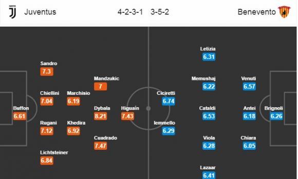 Đội hình dự kiến Nhận định bóng đá Juventus vs Benevento, 21h00 ngày 5/11 (Vòng 12 Serie A 2017/18)