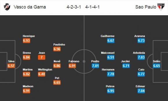 Đội hình dự kiến Nhận định bóng đá Vasco da Gama vs Sao Paulo, 2h00 ngày 13/11 (Vòng 34 giải VĐQG Brazil 2017)