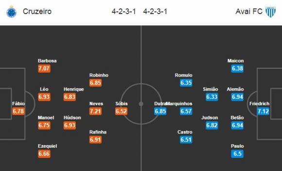 Đội hình dự kiến Nhận định bóng đá Cruzeiro vs Avai, 4h30 ngày 16/11 (Vòng 35 giải VĐQG Brazil)