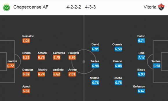 Đội hình dự kiến Nhận định bóng đá Chapecoense vs Vitoria, 5h00 ngày 17/11 (Vòng 35 giải VĐQG Brazil)