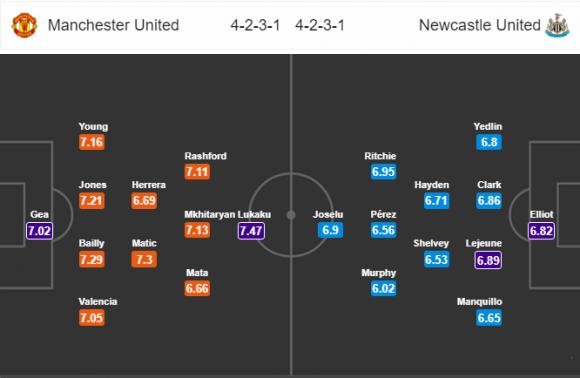 Đội hình dự kiến Nhận định bóng đá M.U vs Newcastle, 0h30 ngày 19/11 (Vòng 12 Ngoại hạng Anh 2017/18)