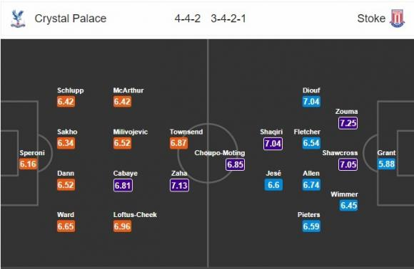 Đội hình dự kiến Nhận định bóng đá Crystal Palace vs Stoke City, 22h00 ngày 25/11 (Vòng 13 Ngoại hạng Anh 2017/18)