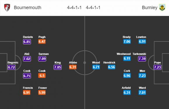 Đội hình dự kiến Nhận định bóng đá Bournemouth vs Burnley, 2h45 ngày 30/11 (Vòng 14 Ngoại hạng Anh 2017/18)