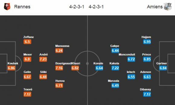Đội hình dự kiến Nhận định bóng đá Rennes vs Amiens, 3h00 ngày 3/12 (Vòng 16 Ligue 1 2017/18)