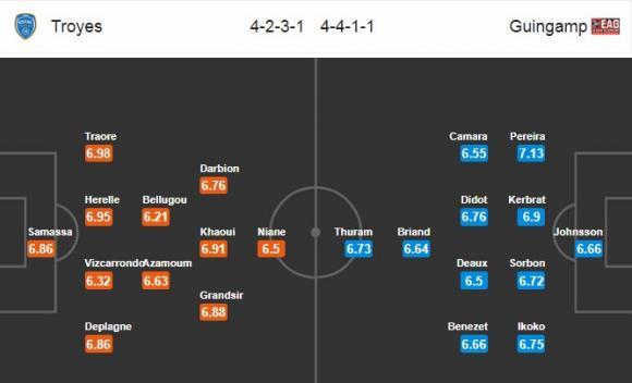 Đội hình dự kiến Nhận định bóng đá Troyes vs Guingamp, 2h00 ngày 3/12 (Vòng 16 Ligue 1 2017/18)