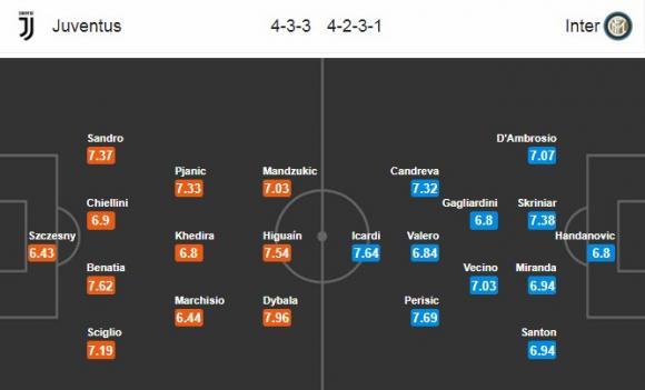 Đội hình dự kiến Nhận định bóng đá Juventus vs Inter, 2h45 ngày 10/12 (Vòng 16 Serie A 2017/18)