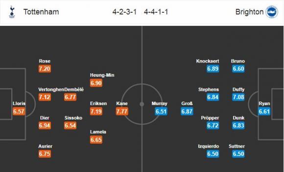 Đội hình dự kiến Nhận định bóng đá Tottenham vs Brighton, 3h00 ngày 14/12 (Vòng 17 Ngoại hạng Anh 2017/18)