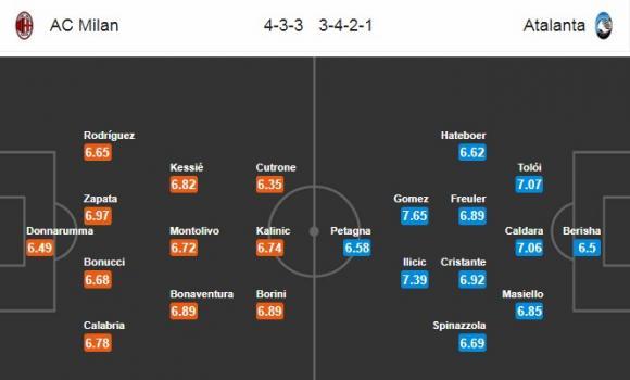 Đội hình dự kiến Nhận định bóng đá Milan vs Atalanta, 0h00 ngày 24/12 (Vòng 18 Serie A 2017/18)