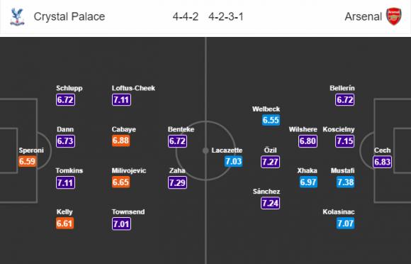 Đội hình dự kiến Nhận định bóng đá Crystal Palace vs Arsenal, 3h00 ngày 29/12 (Vòng 20 Ngoại hạng Anh 2017/18)