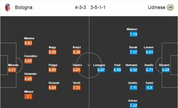 Đội hình dự kiến Nhận định bóng đá Bologna vs Udinese, 21h00 ngày 30/12 (vòng 19 Serie A 2017/18)