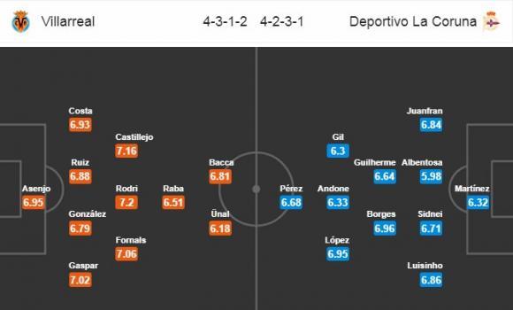 Đội hình dự kiến Nhận định bóng đá Villarreal vs Deportivo, 0h30 ngày 8/1 (Vòng 18 La Liga 2017/18)