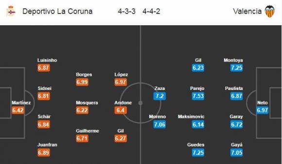 Đội hình dự kiến Nhận định bóng đá Deportivo vs Valencia, 2h45 ngày 14/1 (Vòng 19 La Liga 2017/18)