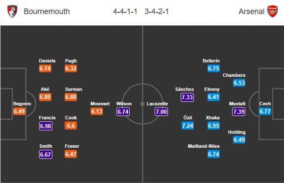 Đội hình dự kiến Nhận định bóng đá Bournemouth vs Arsenal, 20h30 ngày 14/1 (Vòng 23 Ngoại hạng Anh 2017/18)