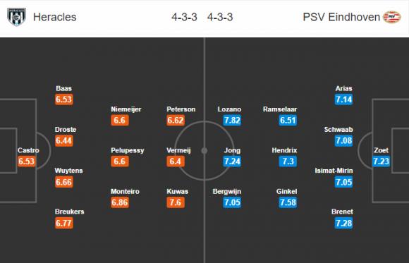 Đội hình dự kiến Nhận định bóng đá Heracles vs PSV Eindhoven, 22h45 ngày 21/1 (Vòng 19 VĐQG Hà Lan 2017/18)