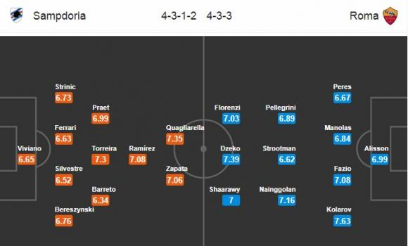 Đội hình dự kiến Nhận định bóng đá Sampdoria vs Roma, 2h45 ngày 25/1 (Đá bù vòng 3 Serie A 2017/18)
