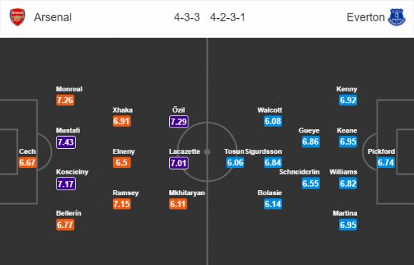 Đội hình dự kiến Nhận định bóng đá Arsenal vs Everton, 0h30 ngày 4/2 (Vòng 26 Ngoại hạng Anh 2017/18)