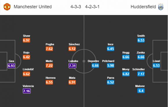 Đội hình dự kiến Nhận định bóng đá M.U vs Huddersfield, 22h00 ngày 3/2 (Vòng 26 Ngoại hạng Anh 2017/18)