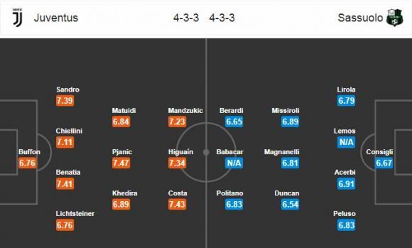 Đội hình dự kiến Nhận định bóng đá Juventus vs Sassuolo, 21h00 ngày 4/2 (Vòng 23 Serie A 2017/18)