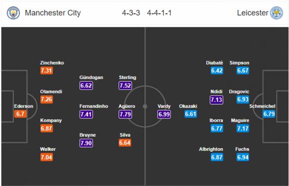 Đội hình dự kiến Nhận định bóng đá Man City vs Leicester, 0h30 ngày 11/2 (Vòng 27 Ngoại hạng Anh 2017/18)