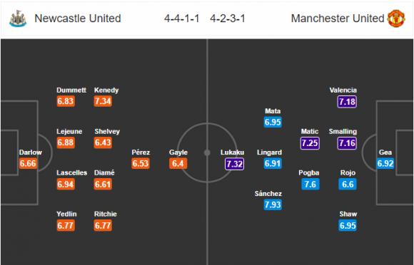 Đội hình dự kiến Nhận định bóng đá Newcastle vs M.U, 21h15 ngày 11/2 (Vòng 27 Ngoại hạng Anh 2017/18)