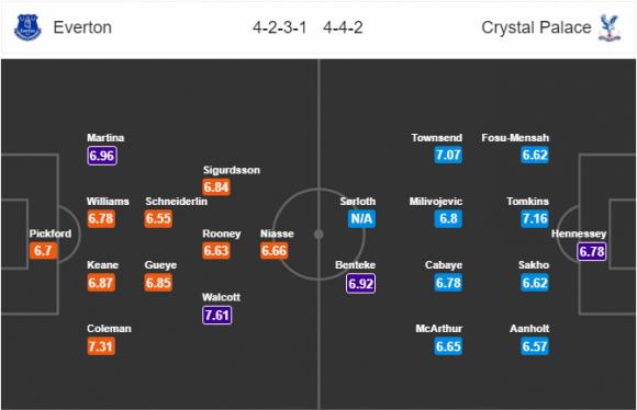 Đội hình dự kiến Nhận định bóng đá Everton vs Crystal Palace, 22h00 ngày 10/2 (Vòng 27 Ngoại hạng Anh 2017/18)