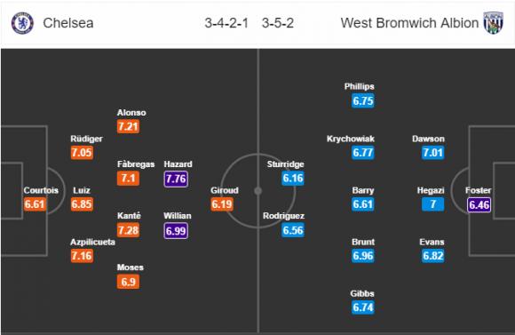 Đội hình dự kiến Nhận định bóng đá Chelsea vs West Brom, 3h00 ngày 13/2 (Vòng 27 Ngoại hạng Anh 2017/18)
