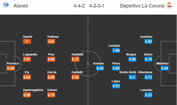 Đội hình dự kiến Nhận định bóng đá Alaves vs Deportivo, 00h30 ngày 18/02 (Vòng 24 La Liga 2017/18)