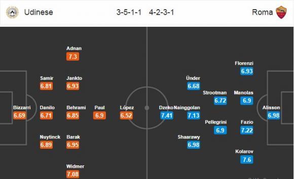 Đội hình dự kiến Nhận định bóng đá Udinese vs Roma, 21h00 ngày 17/2 (Vòng 25 Serie A 2017/18)