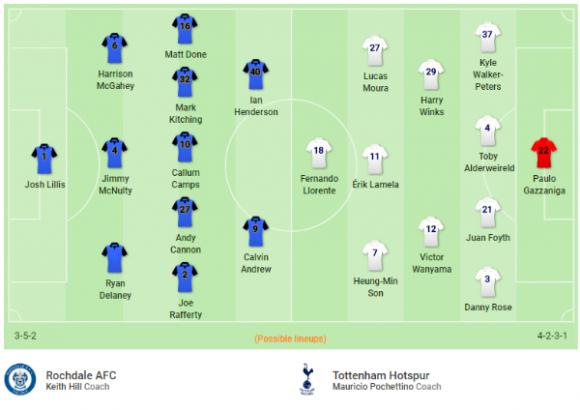 Đội hình dự kiến Nhận định bóng đá Rochdale vs Tottenham, 23h00 ngày 18/2 (Vòng 5 FA Cup 2017/18)