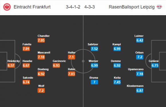 Đội hình dự kiến Nhận định bóng đá Eintracht Frankfurt vs Leipzig, 2h30 ngày 20/2 (Vòng 23 Bundesliga 2017/18)