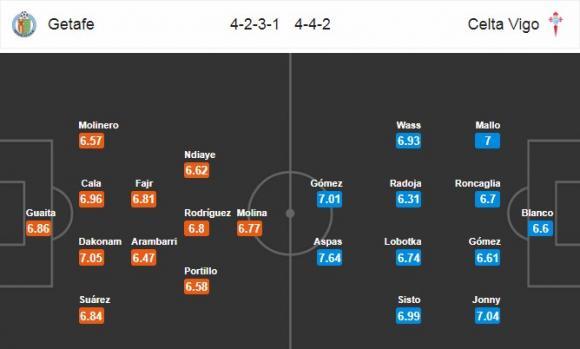 Đội hình dự kiến Nhận định bóng đá Getafe vs Celta Vigo, 3h00 ngày 20/2 (Vòng 24 La Liga 2017/18)