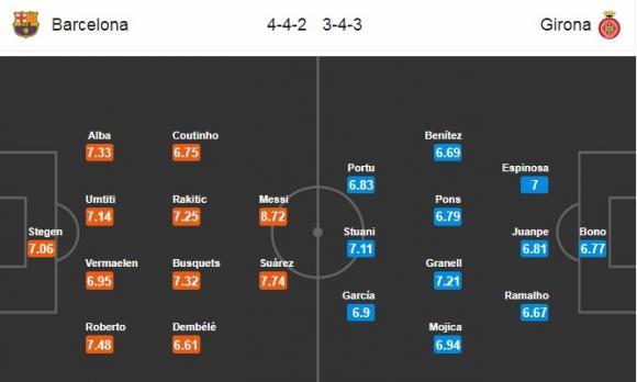 Đội hình dự kiến Nhận định bóng đá Barcelona vs Girona, 2h45 ngày 25/2 (Vòng 25 La Liga 2017/18)
