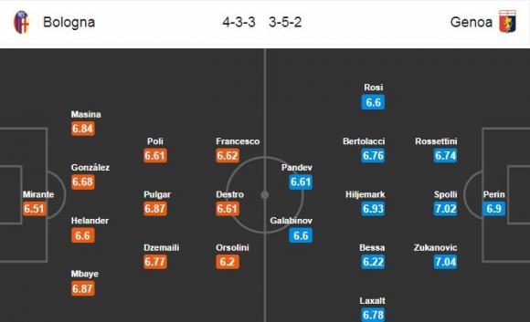 Đội hình dự kiến Nhận định bóng đá Bologna vs Genoa, 0h00 ngày 25/2 (Vòng 26 Serie A 2017/18)