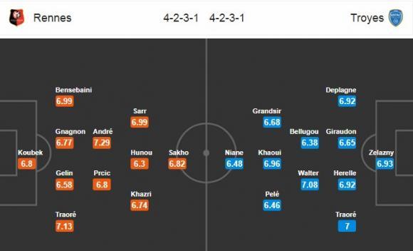 Đội hình dự kiến Nhận định bóng đá Rennes vs Troyes, 2h00 ngày 25/2 (Vòng 27 Ligue 1 2017/18)
