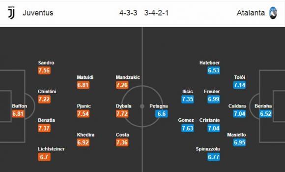 Đội hình dự kiến Nhận định bóng đá Juventus vs Atalanta, 0h00 ngày 26/2 (Vòng 26 Serie A 2017/18)