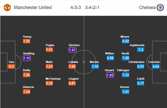 Đội hình dự kiến Nhận định bóng đá M.U vs Chelsea, 21h05 ngày 25/2 (Vòng 28 Ngoại hạng Anh 2017/18)