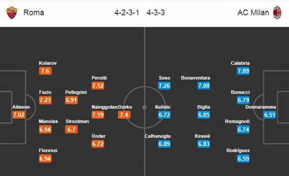 Đội hình dự kiến Nhận định bóng đá Roma vs Milan, 2h45 ngày 26/2 (Vòng 26 Serie A 2017/18)
