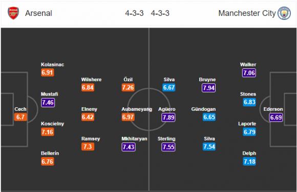 Đội hình dự kiến Nhận định bóng đá Arsenal vs Man City, 2h45 ngày 2/3 (Vòng 29 Ngoại hạng Anh 2017/18)