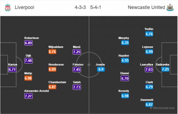 Đội hình dự kiến Nhận định bóng đá Liverpool vs Newcastle, 0h30 ngày 4/3 (Vòng 29 Ngoại hạng Anh 2017/18)