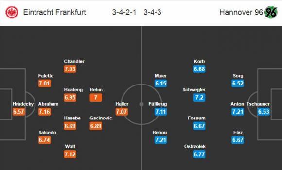Đội hình dự kiến Nhận định bóng đá Eintracht Frankfurt vs Hannover 96, 21h30 ngày 3/3 (Vòng 24 Bundesliga 2017/18)