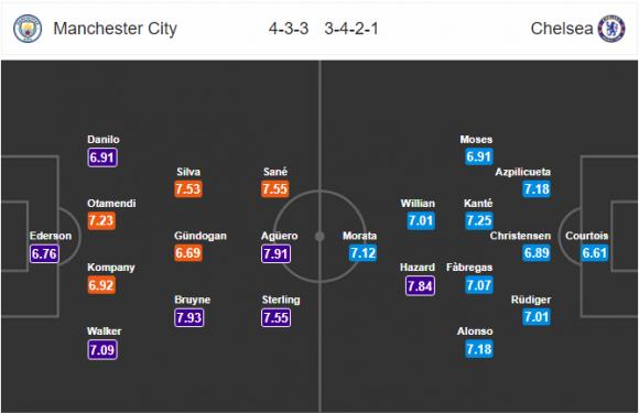 Đội hình dự kiến Nhận định bóng đá Man City vs Chelsea, 23h00 ngày 4/3 (Vòng 29 Ngoại hạng Anh 2017/18)